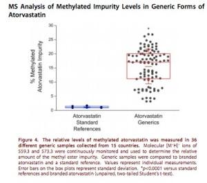 Lipitor generic study